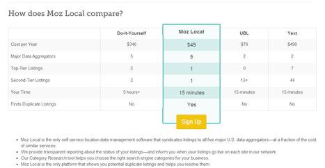 Local Listing Enhancement Services - Moz vs Yext vs UBL vs DIY | Les Enjeux du Web Marketing | Scoop.it