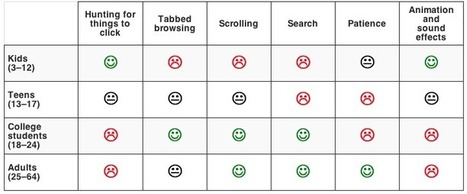 Teenage Usability (Jakob Nielsen's Alertbox) | #behaviors | e-Xploration | Scoop.it
