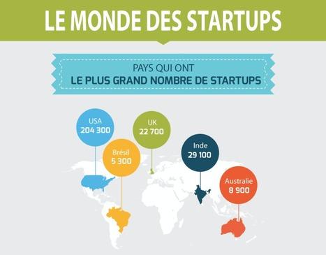 #Startup : 27 faits marquants sur les startups et le club des licornes | L'khadhema | Scoop.it