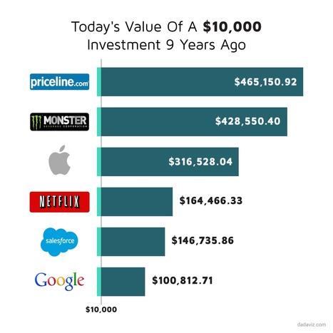 One energy-drink company has better stock returns in the last 9 years than Google, Apple, and Netflix (GOOG, AAPL) | @nebmarketing - Notizie e novità sul Marketing | Scoop.it