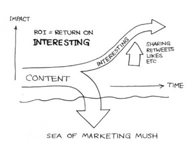 How To Generate ROI (Return On Interesting) With Content Marketing | B2B Marketing Insider | museums and technology | Scoop.it