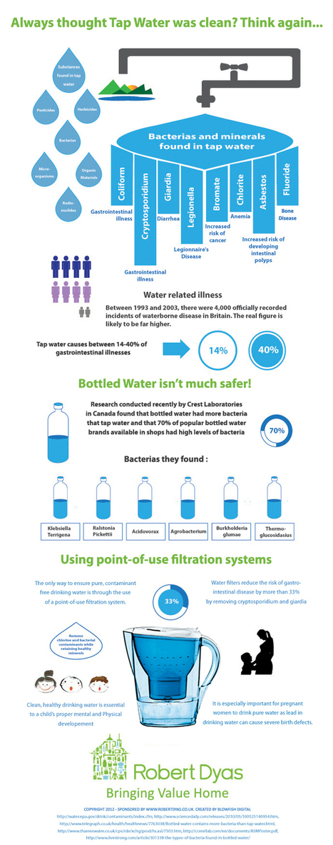 Always thought that Tap Water was clean? Think again (Infographic) | waterresources | Scoop.it