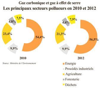 Le Maroc manquera d'eau dès 2020 - Leconomiste.com | Afrique | Scoop.it