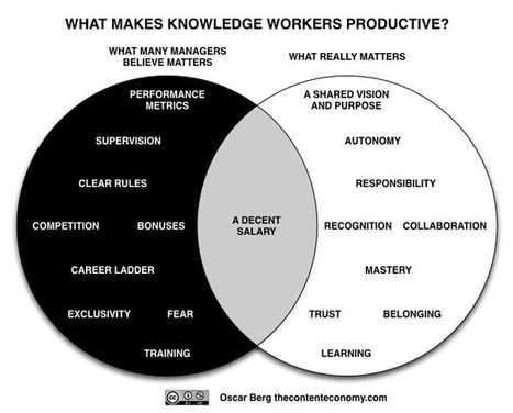 The Content Economy: 3 Reasons Why Knowledge Worker Engagement Is Decreasing | Innovation and the knowledge economy | Scoop.it