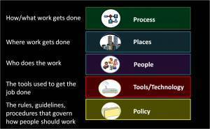 A Process-Centric Approach to Telework « thevirtualleader | All Things Management: People & Organizations | Scoop.it