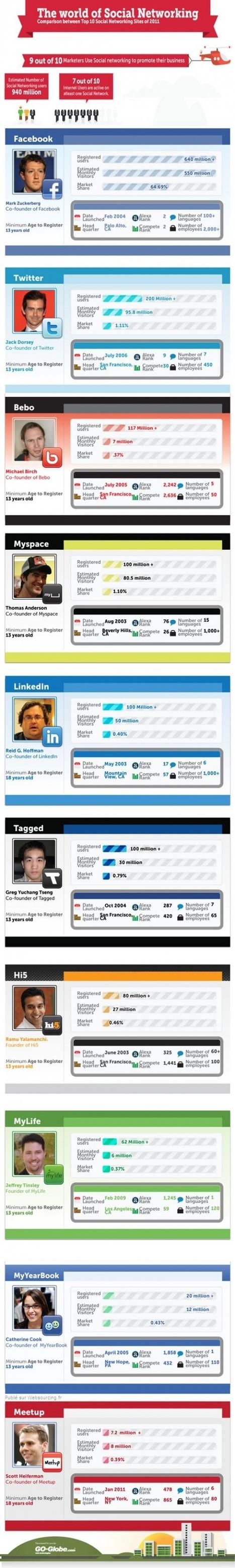 [Infographie] Comparaison des 10 réseaux sociaux les plus populaires | Websourcing.fr | Social Media Curation par Mon Habitat Web | Scoop.it