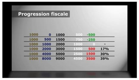 Financement du revenu de BASE | Intervalles | Scoop.it