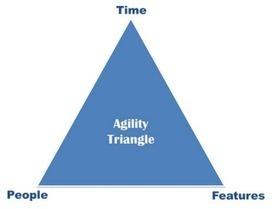 Agile Adoption and Anti-patterns ~ Karthik Vijayakumar | Agile Software Development | Scoop.it