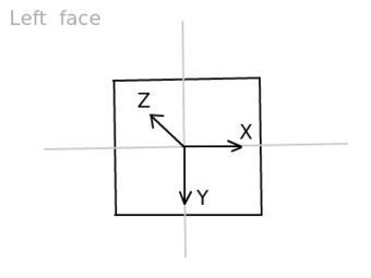 Creating a 3D Cube Image Gallery | Vandenbosch Benjamin HTML5-CSS veille technologique | Scoop.it