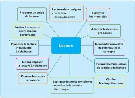 Schéma heuristique: lecture et dyslexie | pédagogie et éducation | Scoop.it