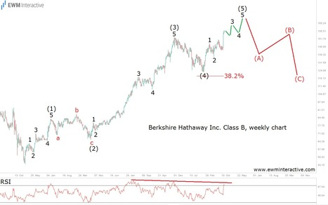Prepare to Leave Berkshire Hathaway - EWM Interactive   Technical Analysis - Elliott Wave Theory   Scoop.it