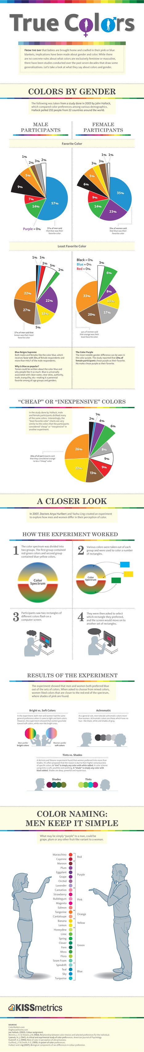 True Colors: Color Preferences By Gender | Infographics for English class | Scoop.it