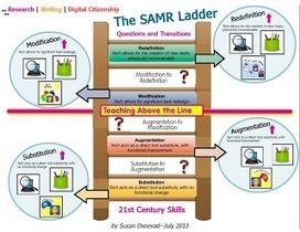 Cool Tools for 21st Century Learners | 21st Century Research and Information Fluency | Scoop.it