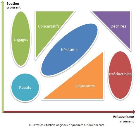 Le chargé de veille vous introduit à la pensée systémique | coaching and consulting | Scoop.it