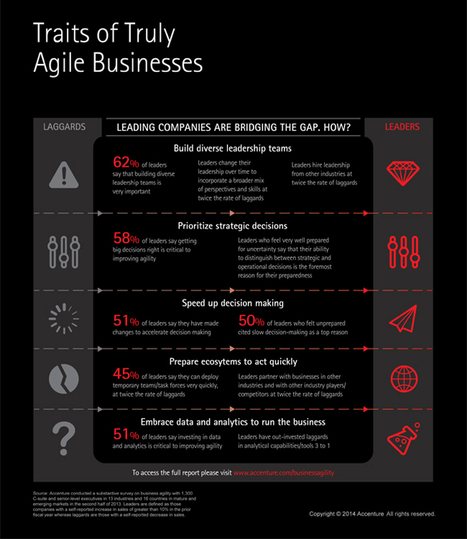 Traits of Truly Agile Businesses | Competitive Edge | Scoop.it