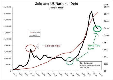 Gold:  The End and The Beginning | Gold and What Moves it. | Scoop.it