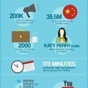 15 statistiques Twitter à connaître en 2014 | Social Media Addicted | Scoop.it