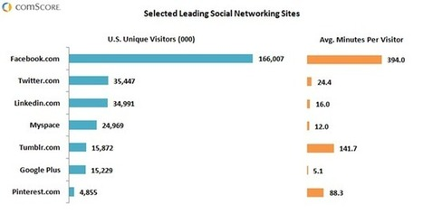 State of the U.S. Social Networking Market: Facebook Maintains Leadership Position, (comScore Voices) | Rob Klein's market research insights | Scoop.it