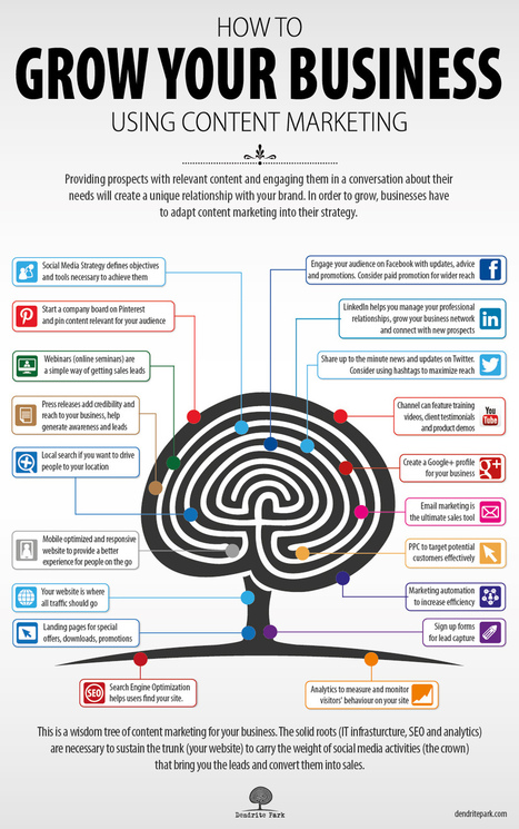 grow-your-business-using-content-marketing_51c8252bba1d4.jpg (940×1500) | Graphic Design | Scoop.it