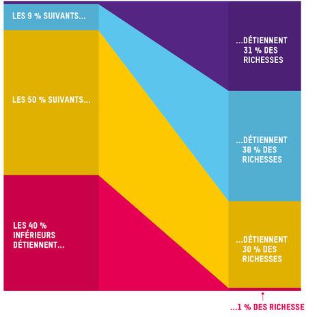 Oxfam dénonce la mise en pièces du modèle social européen | Communication utile | Scoop.it