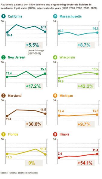 Illinois Innovation Index – Issue #12   Innovation metrics   Scoop.it