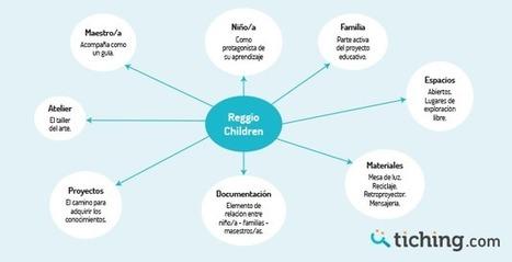 ¡Descubre el método Reggio Children! | El Blog de Educación y TIC | APRENDIZAJE | Scoop.it