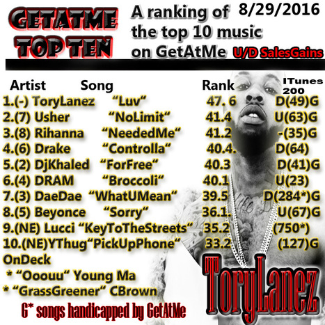 GetAtMeTopTen Tory Lanez is still #1 2 weeks in a row... #NowThatsLuv | GetAtMe | Scoop.it
