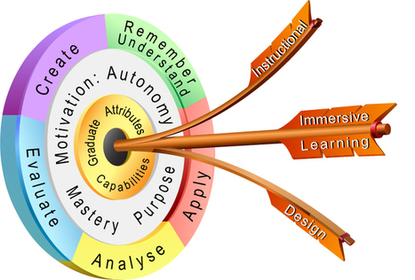 At The Padagogy Wheel Core: Immersive Learning Targets Engagement | No(n)sense | Scoop.it