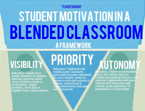 A Framework For Student Motivation In A Blended Classroom | blended learning | Scoop.it