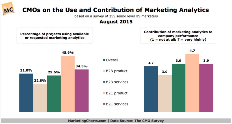CMOs Continue to Report Low Usage of Marketing Analytics - Marketing Charts | The Marketing Technology Alert | Scoop.it