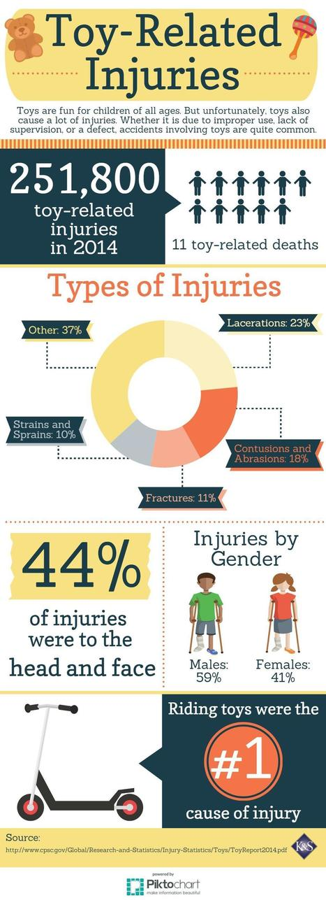 Toy-Related Injuries [Infographic]   Accidents, Recalls and Awareness   Scoop.it