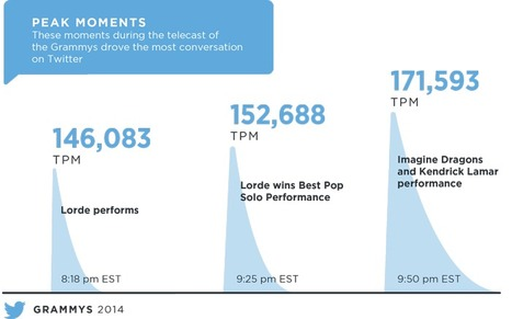 The 2014 GRAMMYs: A marriage of music & celebration | Twitter Blogs | Data Analysis, Monitoring, Social CRM | Scoop.it