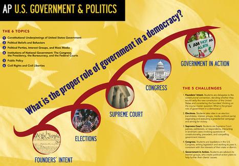 kia-APUSgovt&politics-poster.jpg (620x431 pixels) | 21st century learning | Scoop.it