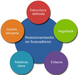 dominiosfree.com: Posicionamiento SEO enlaces de la competencia | NOTICIAS DE SEO | Scoop.it