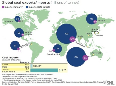 SNL: Global seaborne coal exports to decline in 2015, but not enough to rebalance markets | SNL | Coal.world | Scoop.it