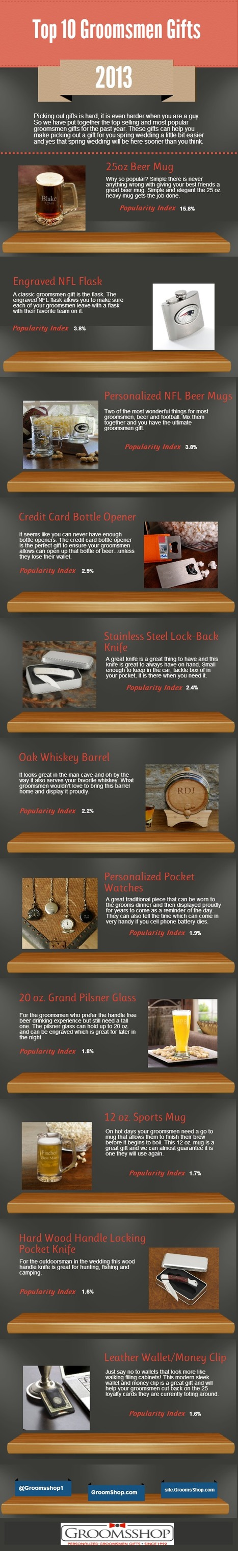 Top Groomsmen Gifts of 2013 - GroomsShop.com Blog | Personalized Gifts | Scoop.it