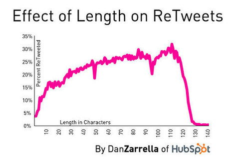 [New Data] Tweets Between 100 and 115 Characters are More Likely to be ReTweeted | Dan Zarrella | An Eye on New Media | Scoop.it