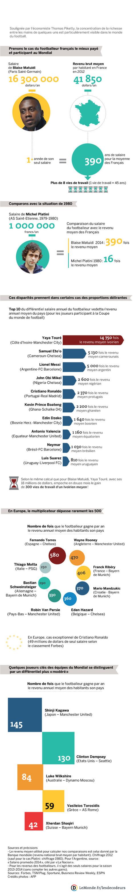 La folie des salaires des stars du football   Politique salariale et motivation   Scoop.it