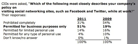51% of companies permit social networks at work   Digital Transformation of Businesses   Scoop.it
