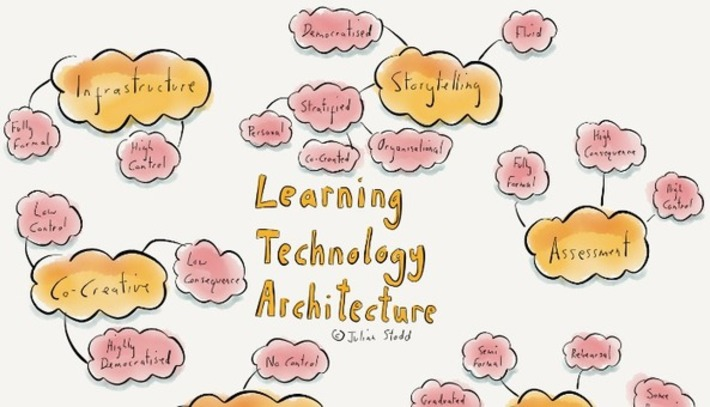 An Architecture for Learning Technology | Collaborationweb | Scoop.it