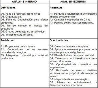 Proceso Administrativo: Matriz FODA | Negocios Globales | Scoop.it