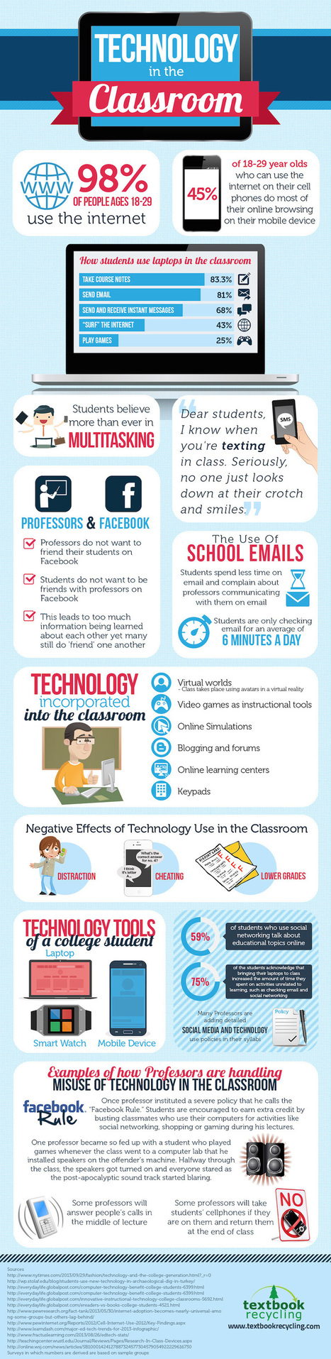 Educational Technology In The College Classroom Infographic | digital marketing strategy | Scoop.it