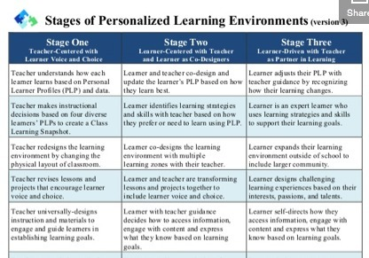 Stages of Personalized Learning Environments (v3) | edanne | Scoop.it