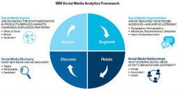 Measure Your Online Efficiency with Social Media Analytics | bi concepts | Scoop.it