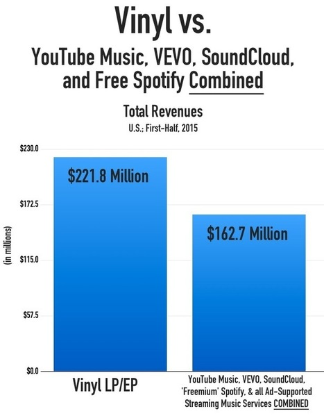 Vinyl Generates More Revenue Than YouTube Music, VEVO, SoundCloud, and Free Spotify COMBINED - Digital Music News | Kill The Record Industry | Scoop.it