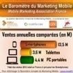 Infographie | L'essentiel du premier Baromètre du marketing mobile ... - Emarketing | Infographie & data visualisation | Scoop.it