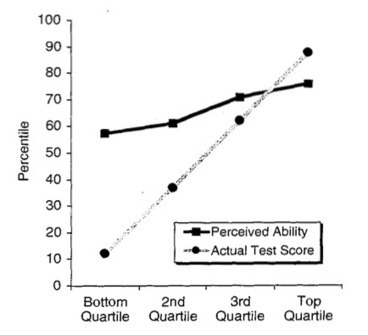 What the Dunning-Kruger effect is and isn't | Agent Based Modeling - Social Psychology | Scoop.it