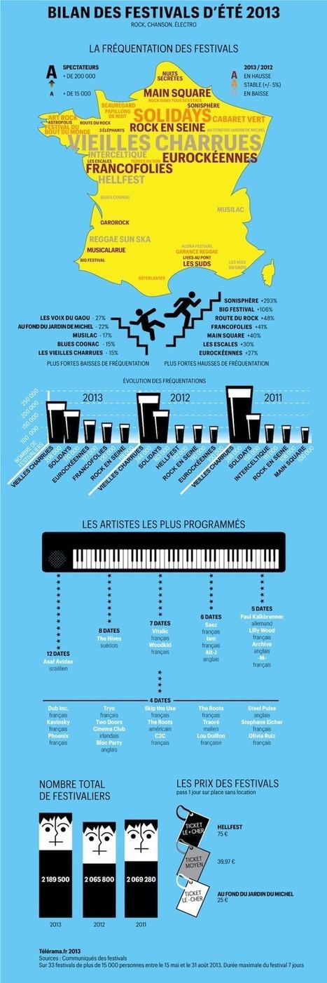[Infographie] Bilan des 33 festivals musicaux les plus importants de l'été | L'actualité de la filière Musique | Scoop.it