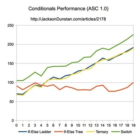 ASC 2.0 Conditionals Performance « JacksonDunstan.com | Everything about Flash | Scoop.it