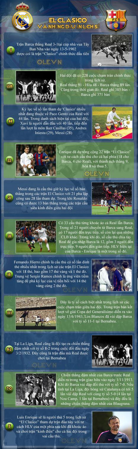 Real Madrid vs Barcelona, 23h00 ngày 25/10: Siêu kinh điển trong mơ | lich thi dau bong da | Scoop.it